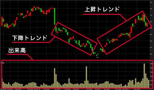 株価 チャート
