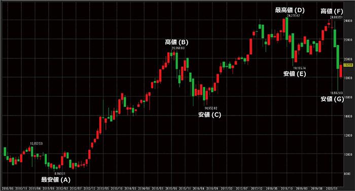 最近見た株価
