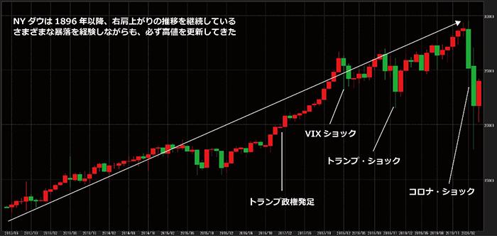 Ny ダウ 先物 チャート